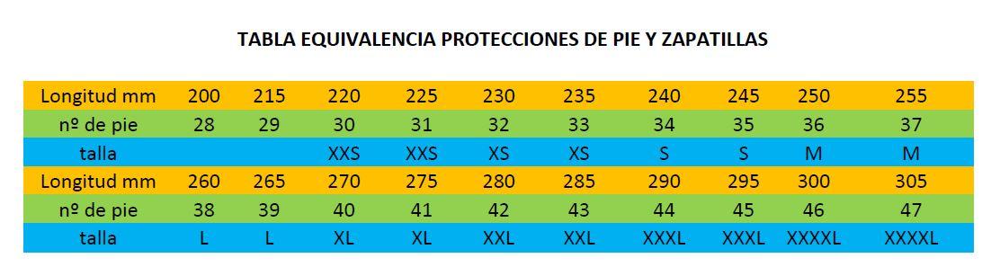 TABLA EQUIVALENCIA PROTECCIONES DE PIE Y ZAPATILLAS